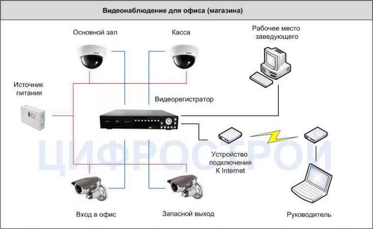 Видеонаблюдение в офис. Цифрострой